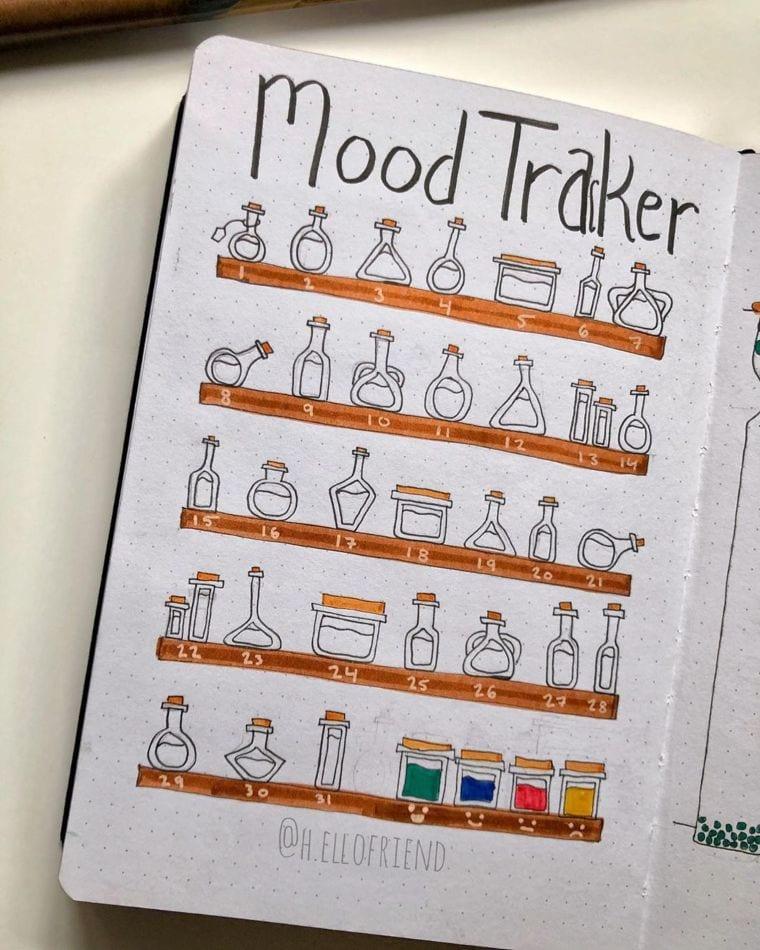 Chemistry-Inspired Mood Tracker